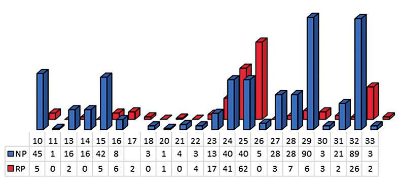 Prehľad hlásených chorôb v SR podľa odvetvia ekonomickej činnosti – priemyslová výroba v kategóriách nerizikových prác (NP) a rizikových prác (RP) v rokoch 2016–2019
