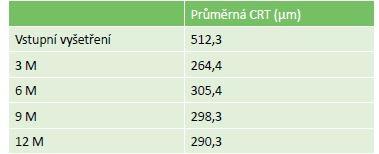 Výsledná průměrná CRT v celém sledovacím obdob