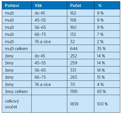Složení testované skupiny (N=1839) podle věku a pohlaví