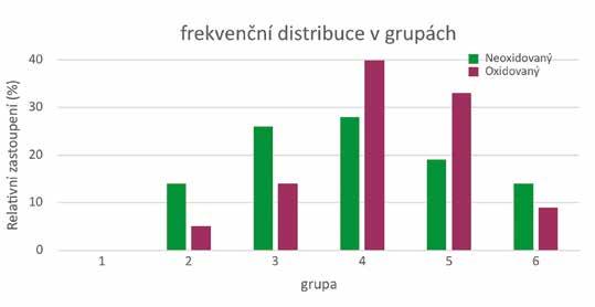 Procento kolonizace v grupách podle Sturgesova pravidla<br> Graph 1 The percentage of colonization in groups according to Sturges rule