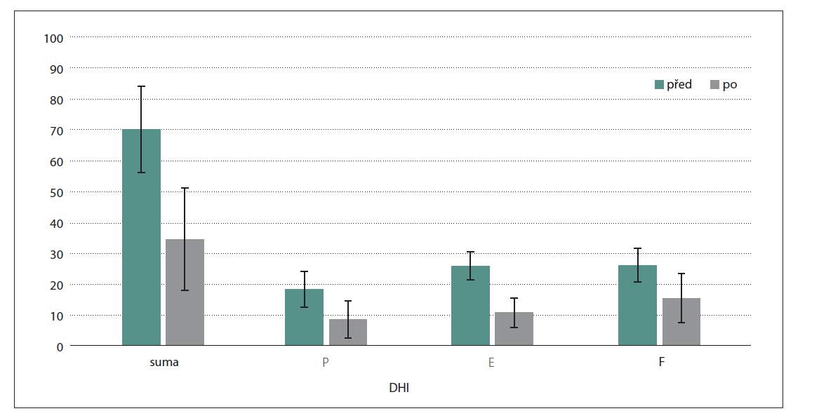Porovnání výsledků z dotazníku DHI před výkonem a po výkonu. První dvojice sloupců ukazuje celkovou sumu bodů, druhá složku psychickou, třetí složku emocionální a čtvrtá složku fyzickou. Osa y znázorňuje průměr bodového hodnocení.<br> DHI – Dizziness Handicap Inventory; E – emocionální složka; F – fyzická složka; P – psychická složka<br> Fig. 3. Comparison of results from the DHI questionnaire before surgery and after surgery. The first pair of columns shows the total points, the second one the mental component, the third one the emotional component, and the fourth one the physical component. The y-axis shows the average of the points.<br> DHI – Dizziness Handicap Inventory; E – emotional component; F – physical component; P – mental component