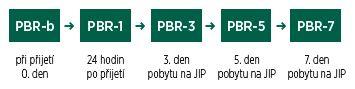 Obr. 1b Sledování parametru perfused boundary region v průběhu pobytu na JIP
