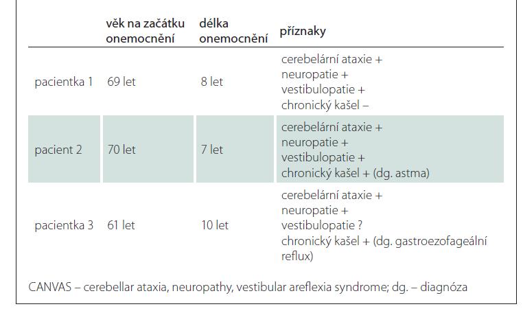 Souhrn příznaků pacientů s CANVAS.