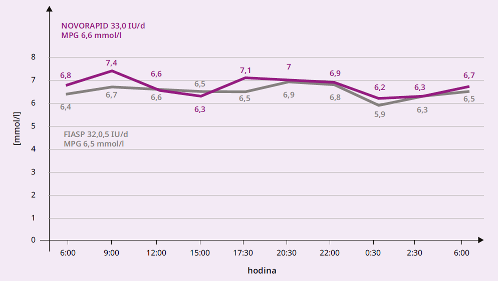 1 Průměrné hodnoty glykemie během dne u osob s DM2T při léčbě pomocí MDI inzulinem Novorapid a následně Fiasp, N = 23