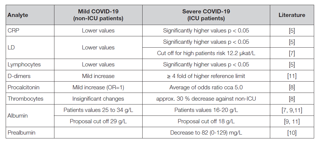 """Table 4. Comparison of differences in """"mild"""" and """"severe"""" COVID-19 patients."""