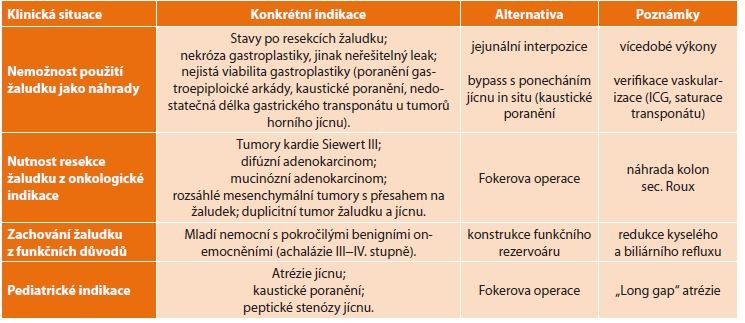 Indikace náhrady jícnu tlustým střevem<br>