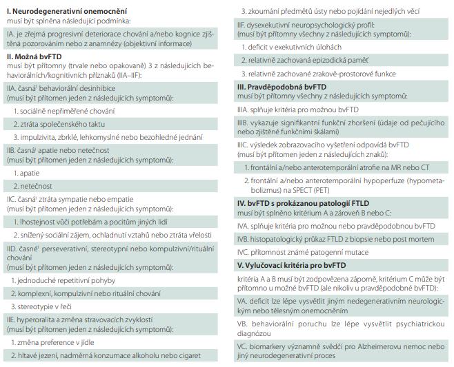 Diagnostická kritéria bvFTD (adaptováno z [6]).