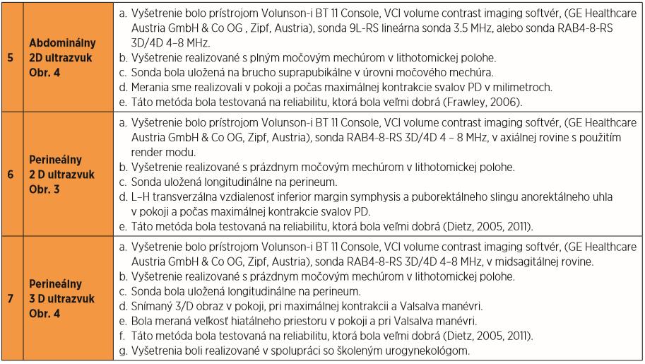 objektívne vyšetrenie funkčného stavu svalov panvového dna ultrazvukom