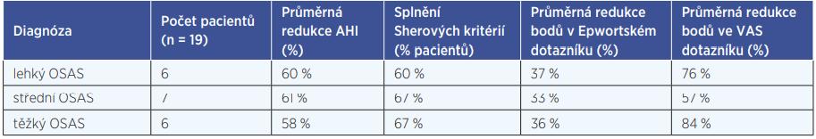 Průměrná efektivita chirurgické léčby u jednotlivých stupňů OSAS