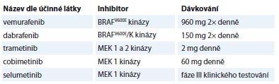 Přehled aktuálních RAF a MEK inhibitorů používaných v klinické praxi.