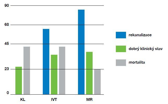 Výsledky léčby ischemické CMP ve vertebrobazilárním povodí s okluzí bazilárního kmene u pacientů léčených konzervativně (KL), intravenózní trombolýzou (IVT) a mechanickou rekanalizaci (MR). Sledovanými parametry jsou dosažení rekanalizace, dobrý klinický stav (mRS ≤ 3) a mortalita (v %).