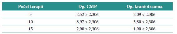 Vypočítaná hodnota testového kritéria v poměru ke kritické hodnotě testového kritéria t<sub>0,05</sub> (8) = 2,306
