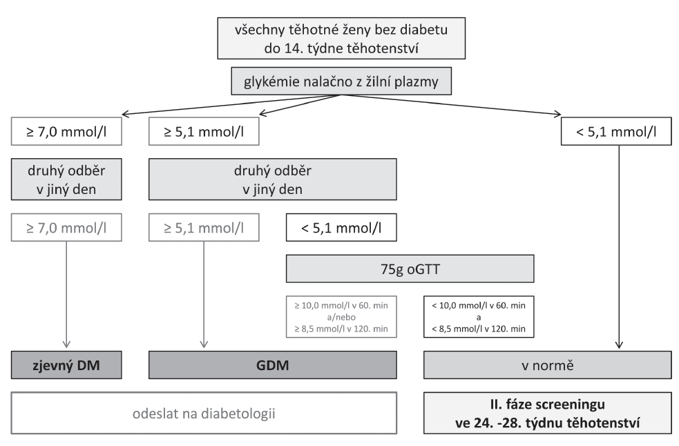 Příloha 2. Gestační diabetes mellitus. I. fáze screeningu