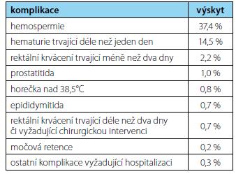 Komplikace po biopsii prostaty (EAU guidelines) (2)<br> Tab. 1. Prostate biopsy complications (EAU guidelines) (2)