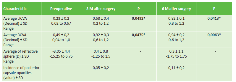 Preoperative and postoperative values of visual acuity and refraction
