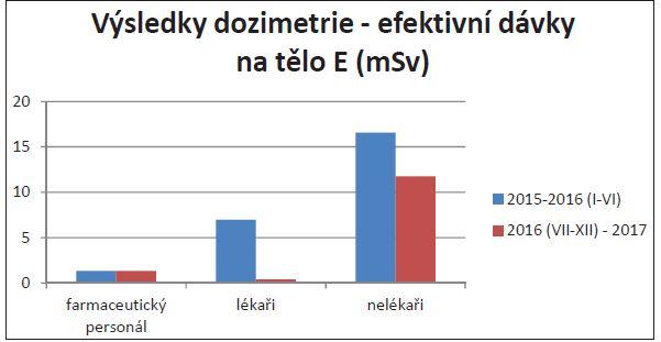 Výsledky dozimetrie – efektivní dávky na tělo E (mSv).