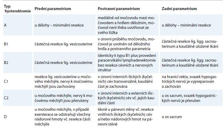 Typy radikální hysterektomie na základě klasifi kace podle Querleua-Morrowa [11].