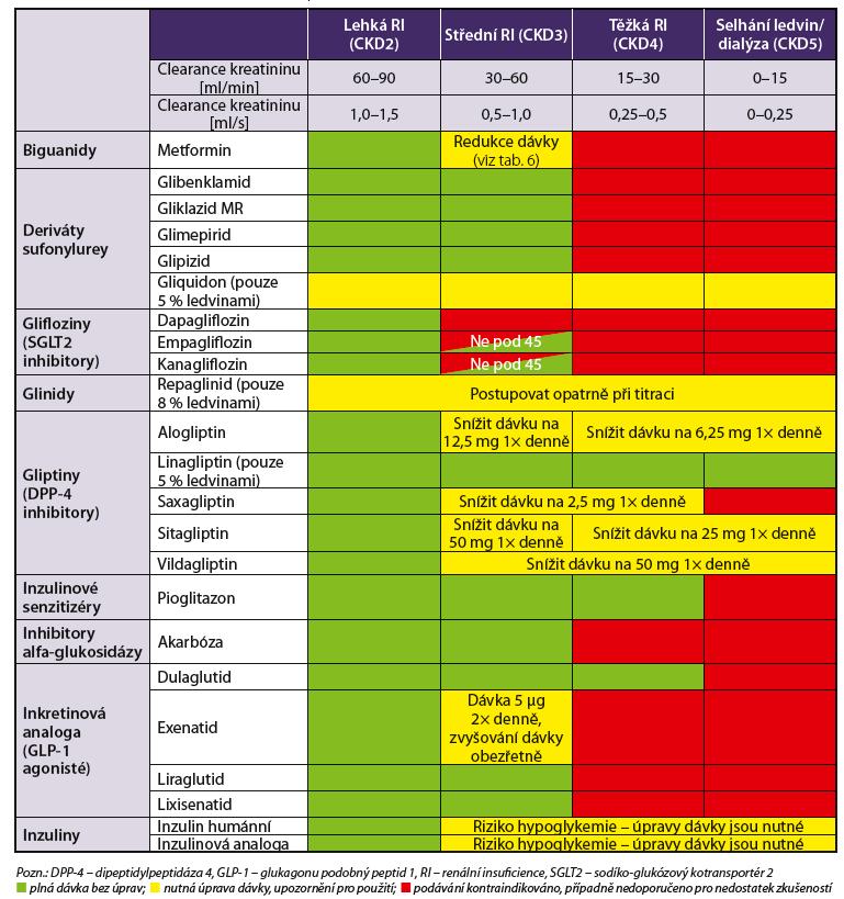 Základní antidiabetika – možnost použití při chronickém onemocnění ledvin (podle stupňů CKD) na základě SPC jednotlivých přípravků