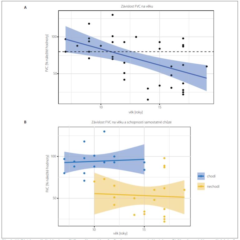 (A) Závislost náležité hodnoty FVC na věku u chlapců s Duchennovou muskulární dystrofií. Přerušovaná čára značí dolní referenční mez FVC (80 % náležité hodnoty). Modře je znázorněn výsledek lineární regrese (střední hodnota a 95% konfidenční interval). Průměrná hodnota FVC je 70,4 (±29,5) %. Odhadovaný pokles FVC v souboru je 4,3 (±1,2) % za rok věku (lineární regrese, F test; p < 0,01). (B) Po rozdělení chlapců podle schopnosti chůze zmizela závislost FVC na věku (lineární regrese, F test; p = 0,96) a nechodící chlapci (n = 16, žlutě) měli FVC signifi kantně nižší než chlapci chodící (n = 20, modře), tj. 53,0 ± 0,2 %, resp. 94,0 ± 0,1 %; p < 0,001.<br> Fig. 2. (A) The dependency of the percent predicted value of FVC on age in Duchenne muscular dystrophy boys. The dashed line shows the lower reference value of the norm of FVC (80% of predicted value). Blue curve shows the result of linear regression (mean value and 95% confi dence interval). The mean value of FVC was 70.4 (±29.5) %. The estimated decrease of FVC in the cohort was 4.3 (±1.2) % per year of age (linear regression, F test; P < 0.01).