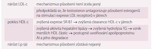 Mechanizmus působení testosteronu na hladiny lipidogramu. Upraveno dle [1,63].