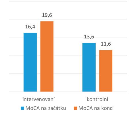 Kognitivní funkce (MoCA) (průměrné hodnoty v testu)
