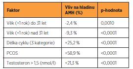 Faktory ovlivňující hladinu AMH
