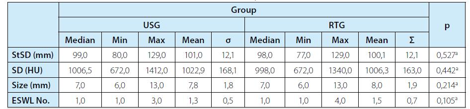 Popisná štatistika a p-hodnoty Mannovho-Whitneyho U-testu<br> Tab. 1. Descriptive statistics and p-values of Mann-Whitney U test