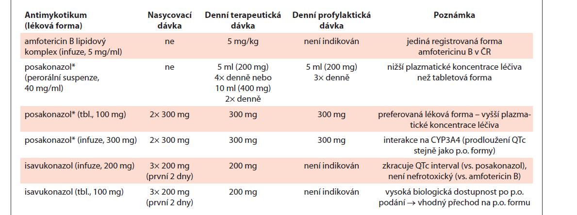 Antimykotika účinná u mukormykóz dostupná v ČR (upraveno podle [52]).