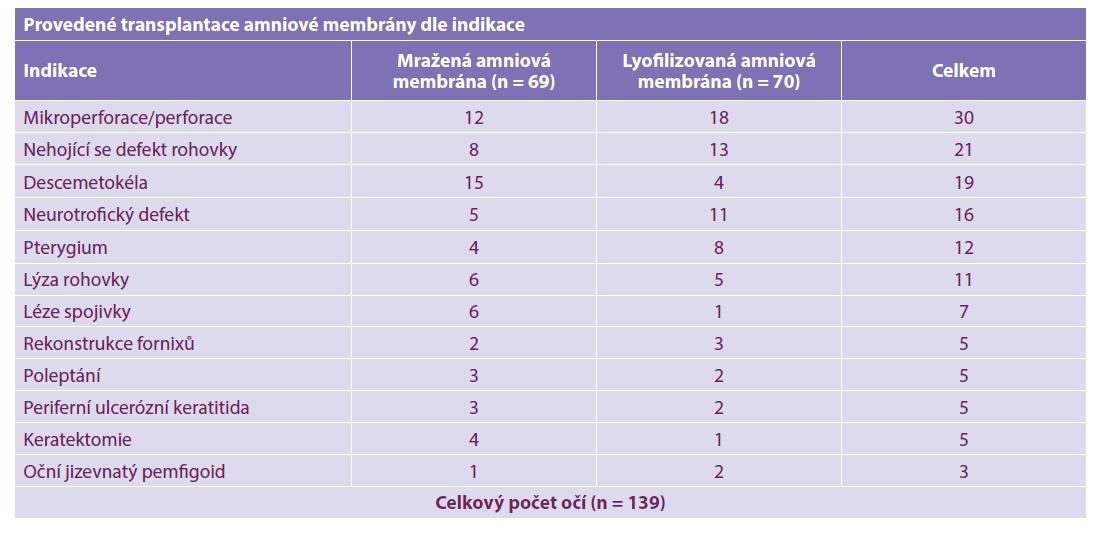 Počet provedených transplantací amniové membrány dle indikace na Oční klinice FN Brno v letech 2014–2019