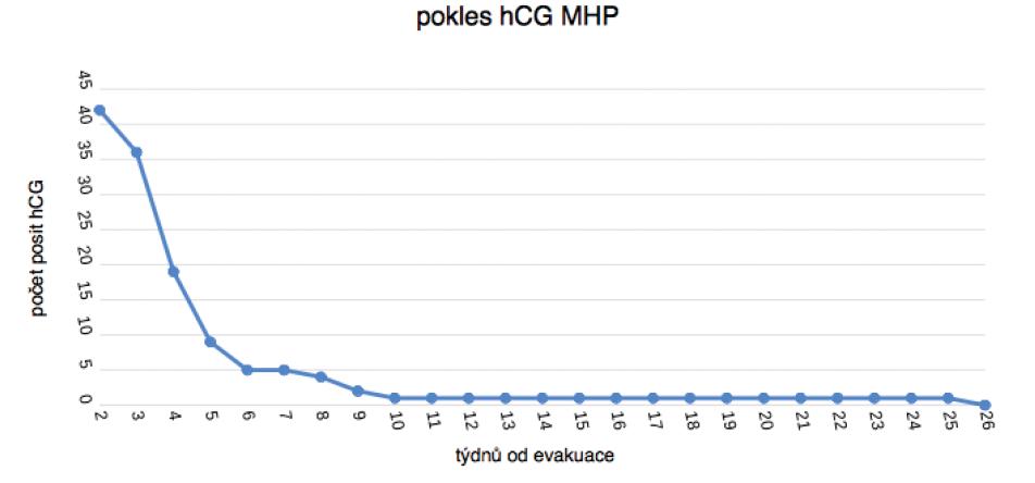 Regrese hCG u 45 parciálních mol