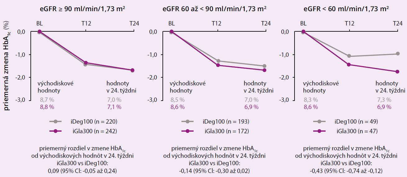 Redukcia HbA1c pre inzulíny glargín 300 U/ml a degludek v subanalýze BRIGHT Renal, 3 podskupiny definované podľa odhadovanej miery glomerulárnej filtrácie (eGFR). Upravené podľa [22].