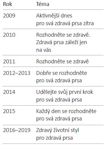Zaměření kampaní v letech 2009–2019