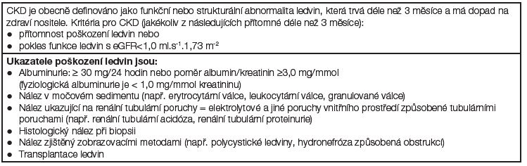 Definice chronického onemocnění ledvin (CKD)