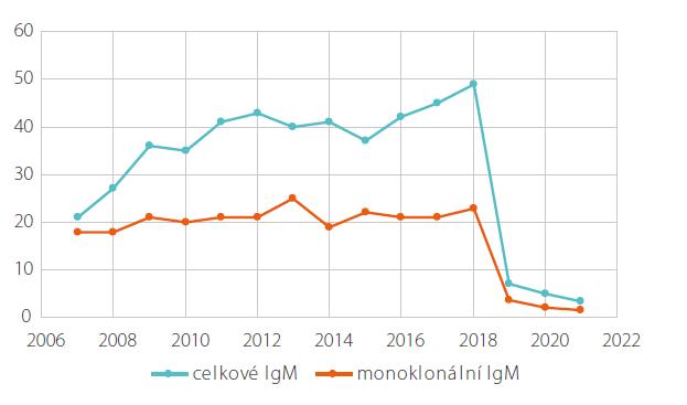 Vývoj koncentrace monoklonálního imunoglobulinu IgM a celkového imunoglobulinu IgM u pacienta č. 1 v průběhu léčby anakinrou s prudkým poklesem po zahájení léčby rituximab, bendamustin, dexametazon v roce 2018