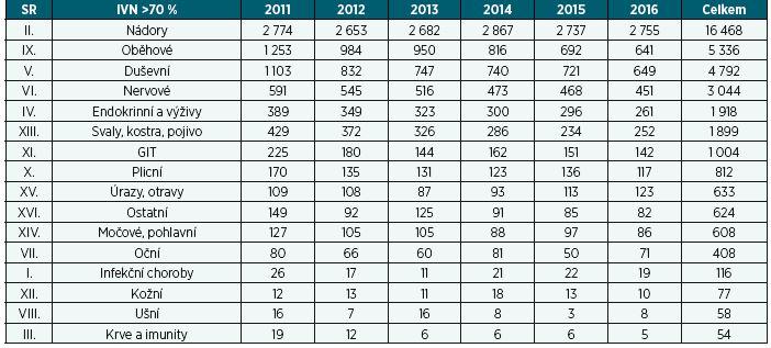Počet přiznaných invalidit > 70 % podle diagnostických skupin v letech 2011–2016