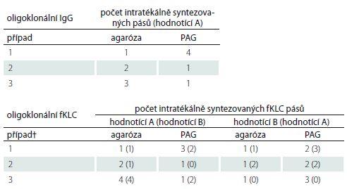 Oligoklonální IgG a fKLC – neshodně hodnocené vzorky.