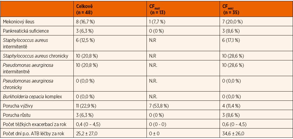 Další klinické charakteristiky vyšetřovaného souboru pacientů a jeho podskupin podle věku.