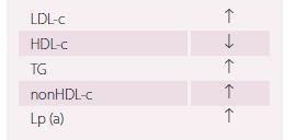 Typické odchylky plazmatických lipidů u pacientek s PCOS. Upraveno dle [46,47].