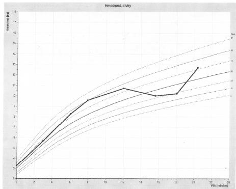 Percentilový graf tělesné hmotnosti (vytvořeno programem RustCZ).