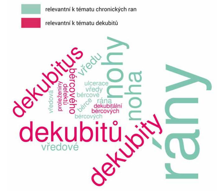 Mrak klíčových pojmů podle frekvence výskytu v kurikulu.<br> Fig. 1. A cloud of key terms by frequency in the curriculum.
