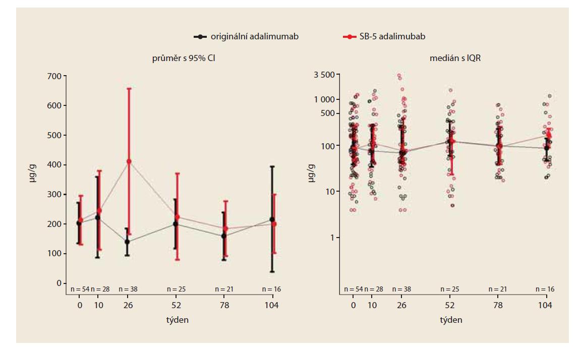 Vývoj hodnoty fekálního kalprotektinu v čase (PS matched).<br> Fig. 3. Development of fecal calprotectin value over time (PS matched).