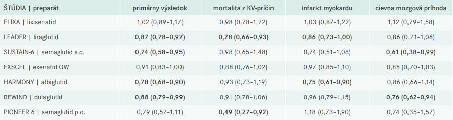Prehľad klinických randomizovaných štúdií zameraných problematiku kardiovaskulárneho rizika a liečbu GLP1 RA. Čísla v tabuľke vyjadrujú pomery rizík (HR) a 95% konfidenčné intervaly (CI). Tučným písmom sú zvýraznené štatisticky významné výsledky.