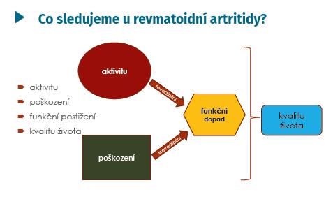 Domény sledované u revmatoidní artritidy