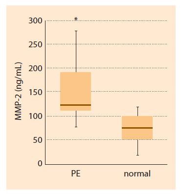 Fig. 1. MMP-2 blood plasma concentration in the first trimester in patients with subsequent development of PE and physiological pregnancy. Box plot showing the median (bold horizontal line), interquartile range (box) and total range (whiskers). Star indicates P < 0.001.<br> Obr. 1. Plazmatická koncentrace MMP-2 v prvním trimestru u pacientek, u nichž se následně vyvinula PE, nebo měly fyziologické těhotenství. Krabicový graf znázorňuje medián (tučná horizontální čára), interkvartilové rozpětí (krabice) a celkové rozmezí (vousy). Hvězdička znázorňuje p < 0,001.