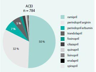 Zastoupení jednotlivých ACEI