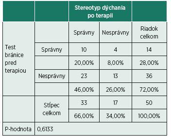 Rozdelenie početnosti pre aktiváciu bránice pred terapiou a stereotypu dýchania po terapii.