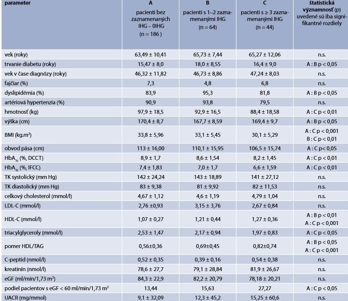 Základná charakteristika súboru pacientov s diabetes mellitus 2. typu rozdelených do 3 podskupín podľa frekvencie výskytu hypoglykémie < 3,9 mmol/l, na základe záznamov SMBG za posledný mesiac