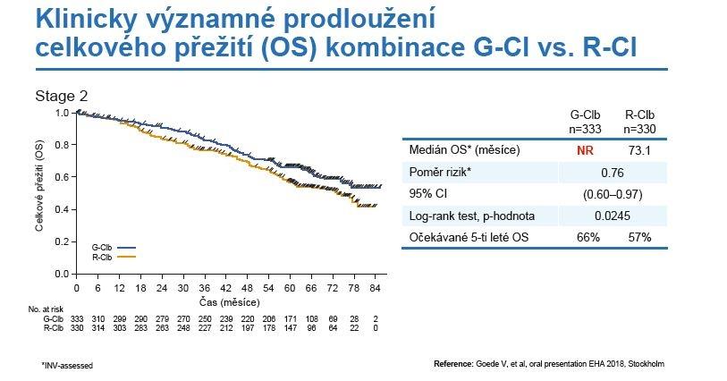 Celkové přežití nemocných ve studii CLL11 – porovnání G-Clb vs. R-Clb