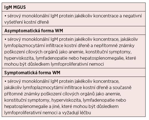 Diagnostická kritéria pro monoklonální gamapatii nejasného významu (MGUS) s IgM, symptomatickou a asymptomatickou Waldenströmovu makroglobulinemii (WM) [Owen, 2003]