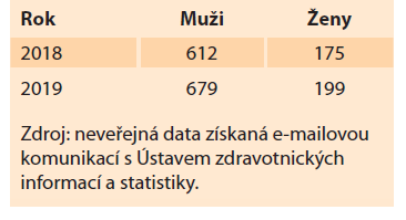 Genderový rozptyl infikovaných v letech 2018/2019.<br> Tab. 2. Gender dispersion of these infected in 2018/2019.